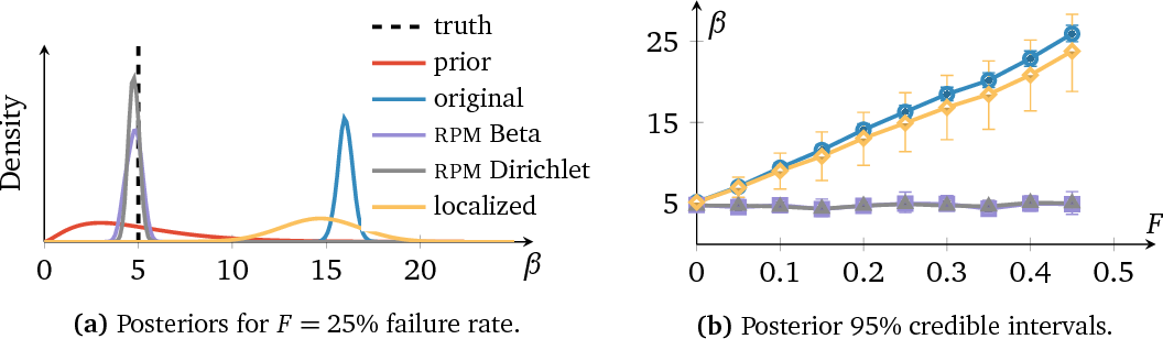 Figure 3 for Robust Probabilistic Modeling with Bayesian Data Reweighting