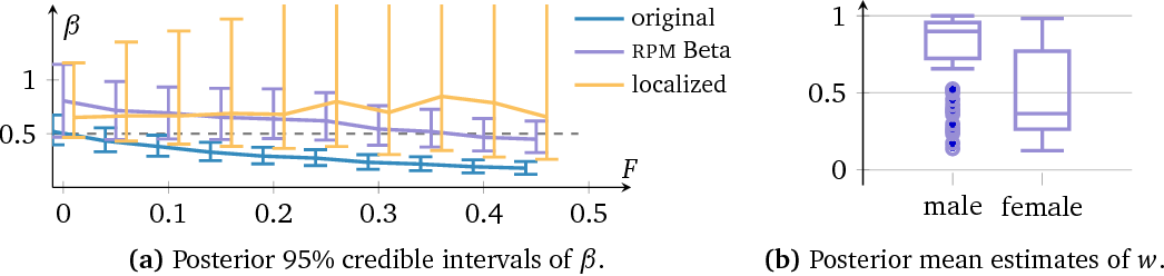 Figure 4 for Robust Probabilistic Modeling with Bayesian Data Reweighting