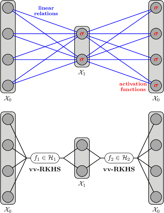 Figure 1 for Autoencoding any Data through Kernel Autoencoders