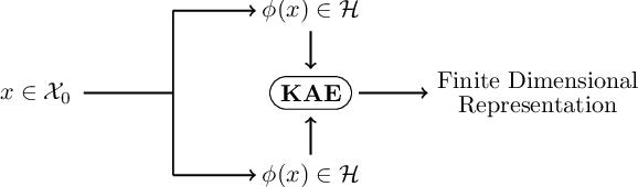 Figure 3 for Autoencoding any Data through Kernel Autoencoders