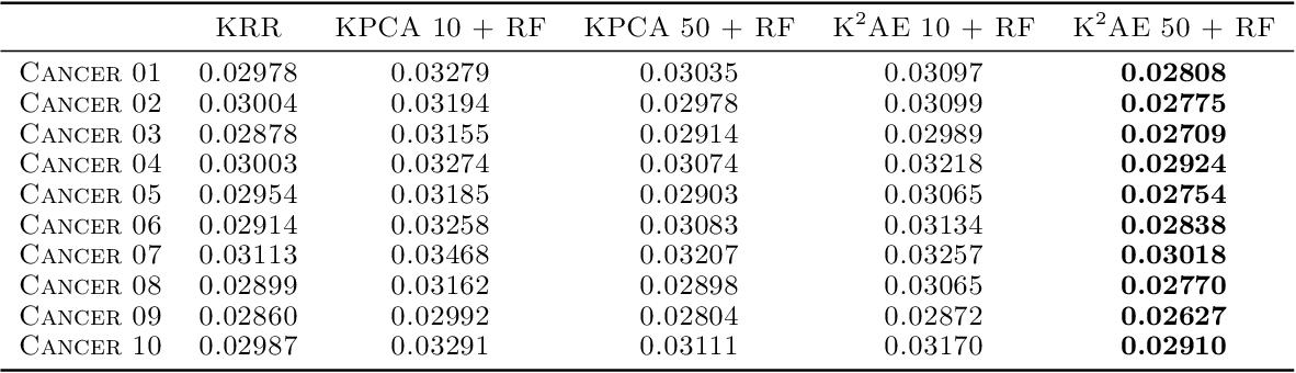 Figure 2 for Autoencoding any Data through Kernel Autoencoders