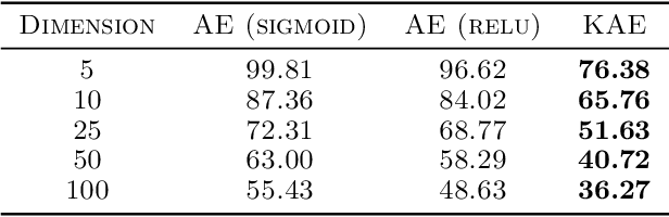 Figure 4 for Autoencoding any Data through Kernel Autoencoders