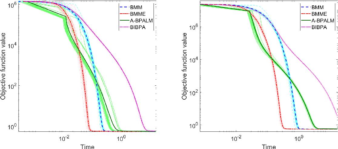 Figure 1 for Block Alternating Bregman Majorization Minimization with Extrapolation