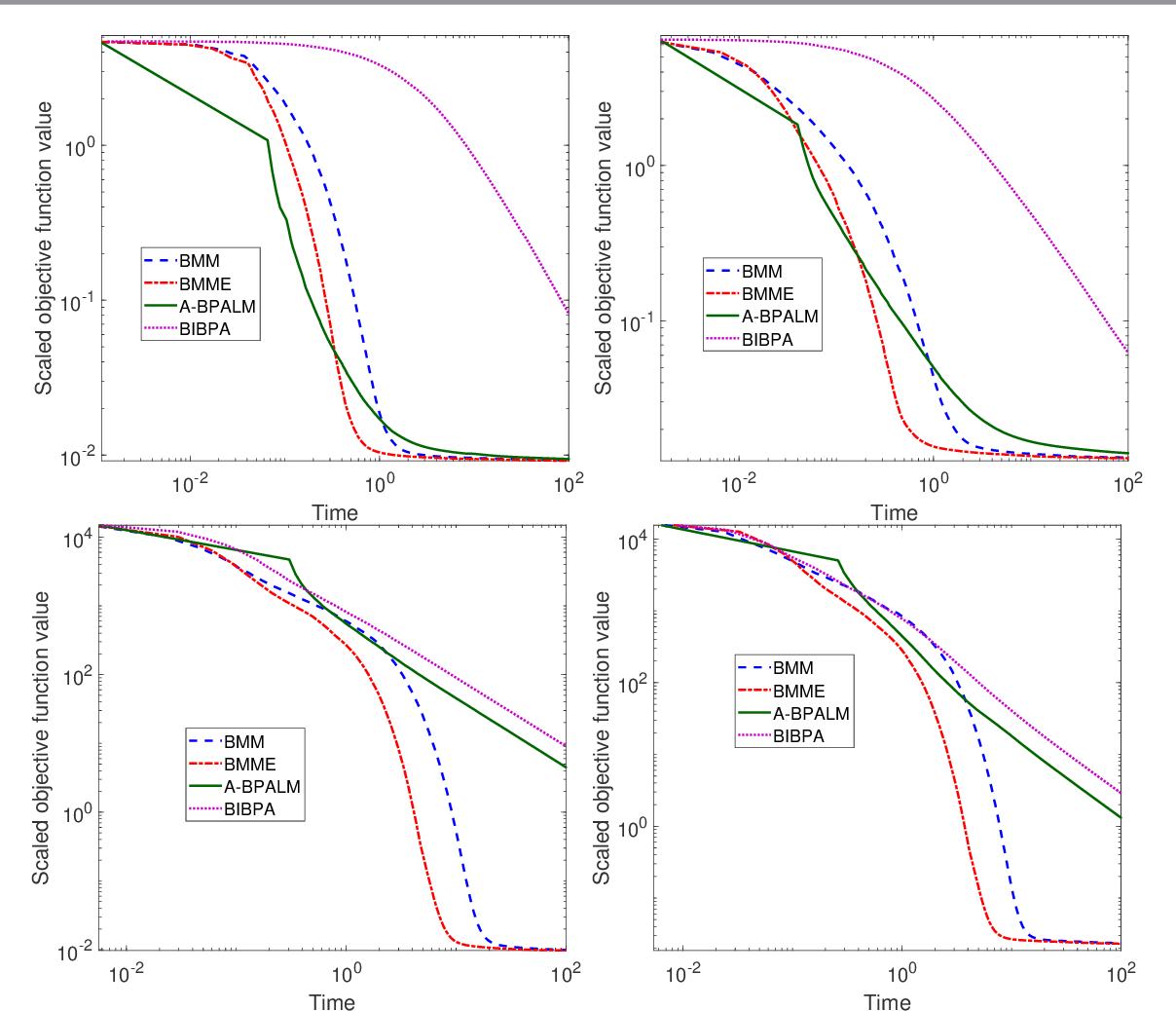 Figure 3 for Block Alternating Bregman Majorization Minimization with Extrapolation