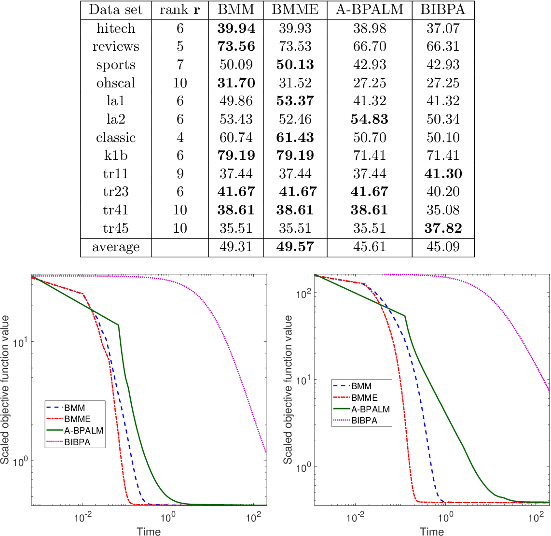 Figure 2 for Block Alternating Bregman Majorization Minimization with Extrapolation