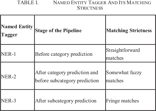Figure 2 for Intent Detection and Slots Prompt in a Closed-Domain Chatbot