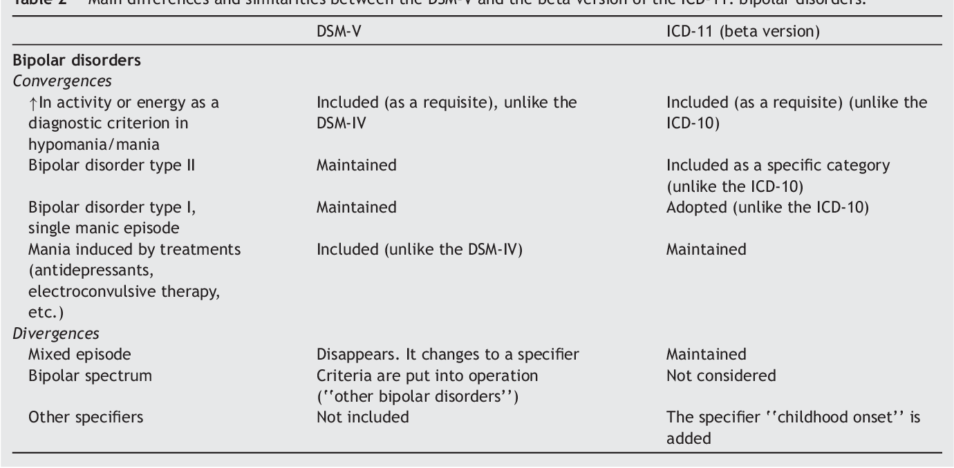 Table 2 from Bipolar disorders in the new DSM-5 and ICD-11 ...