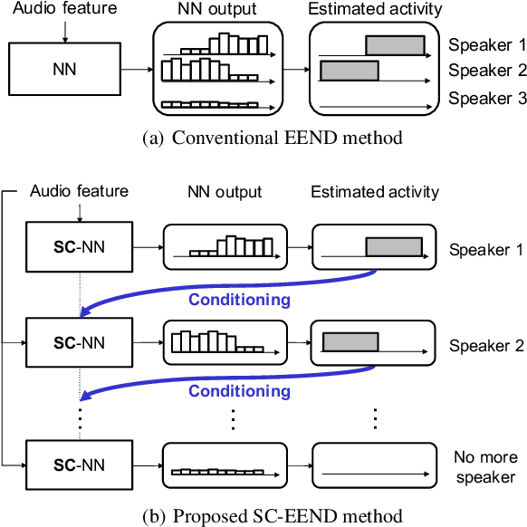 Figure 1 for Neural Speaker Diarization with Speaker-Wise Chain Rule