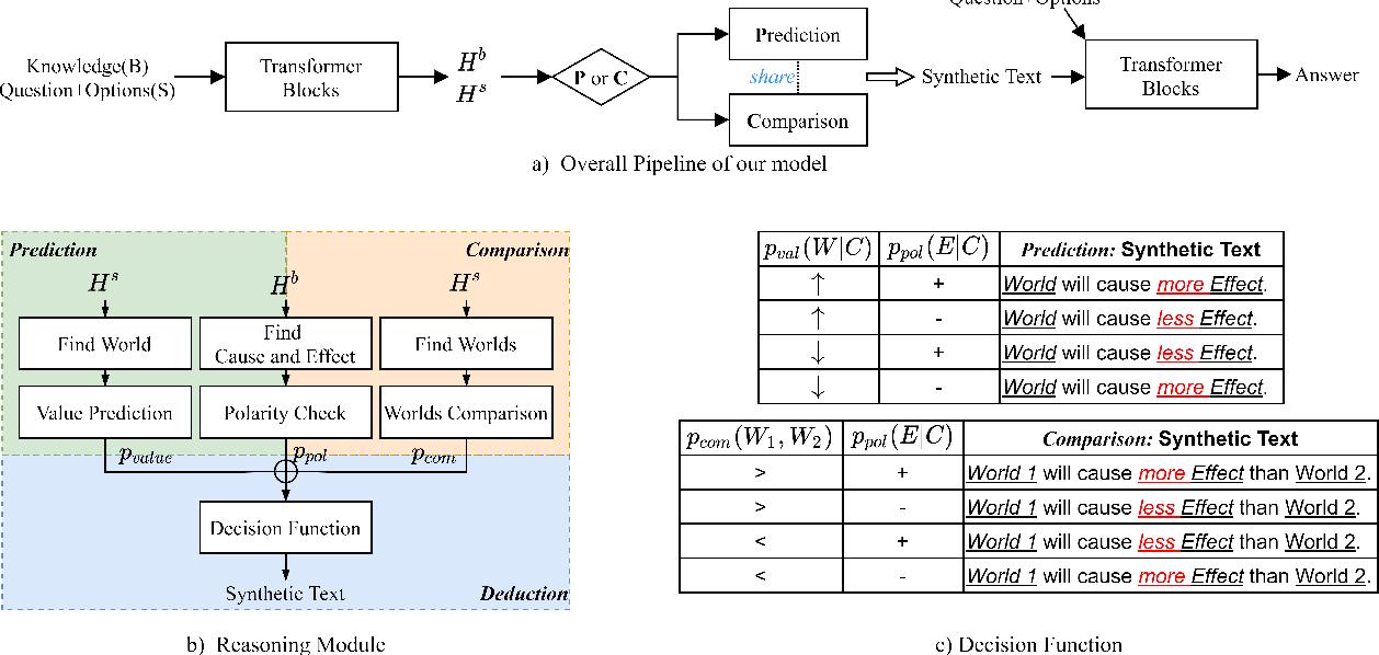 Figure 3 for Prediction or Comparison: Toward Interpretable Qualitative Reasoning