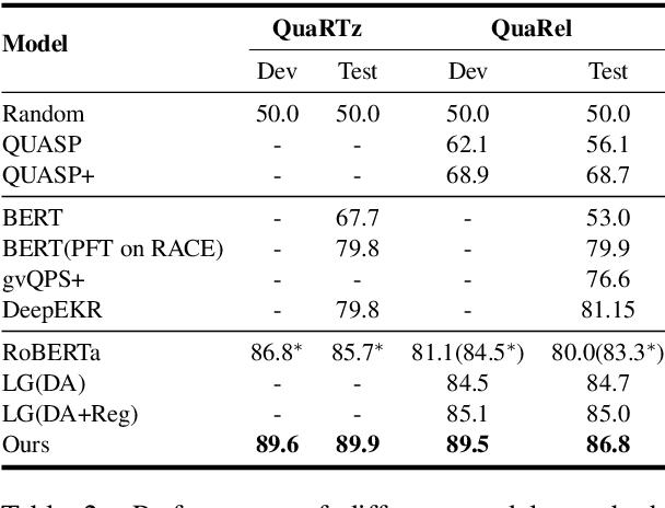 Figure 4 for Prediction or Comparison: Toward Interpretable Qualitative Reasoning