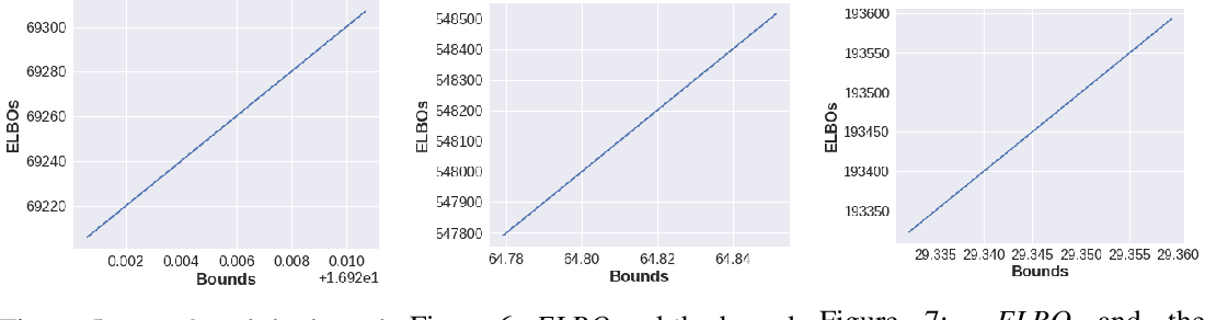 Figure 4 for Unifying Variational Inference and PAC-Bayes for Supervised Learning that Scales