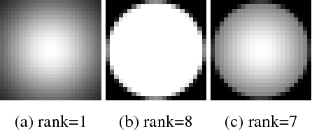 Figure 4 for Removing out-of-focus blur from a single image