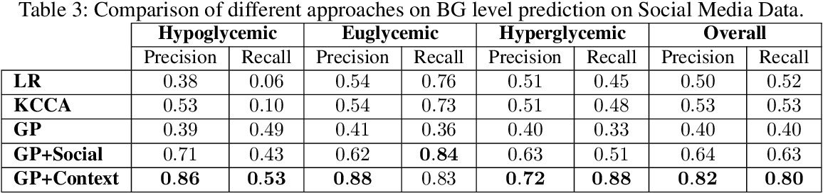 Figure 4 for Using Contextual Information to Improve Blood Glucose Prediction