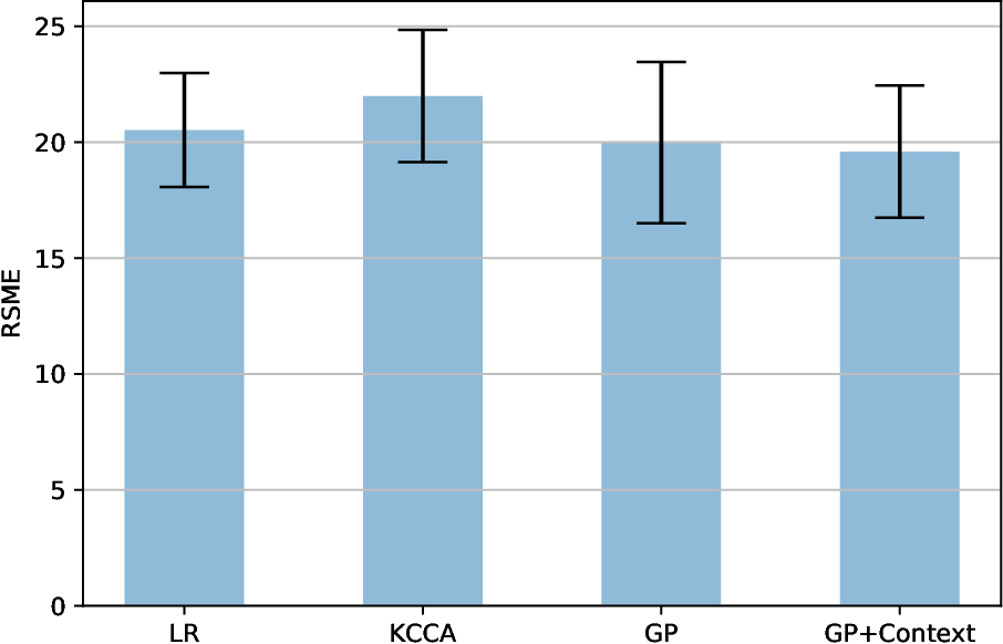 Figure 3 for Using Contextual Information to Improve Blood Glucose Prediction