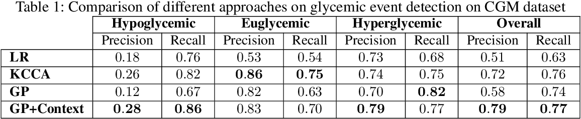 Figure 1 for Using Contextual Information to Improve Blood Glucose Prediction