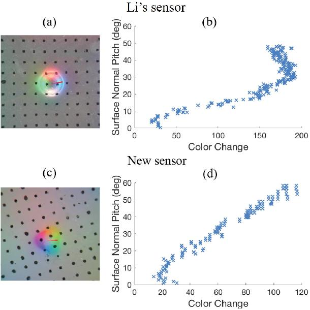 Figure 4 for Improved GelSight Tactile Sensor for Measuring Geometry and Slip