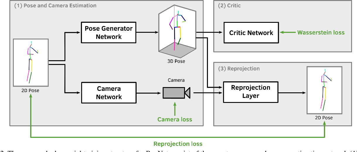 Figure 3 for RepNet: Weakly Supervised Training of an Adversarial Reprojection Network for 3D Human Pose Estimation