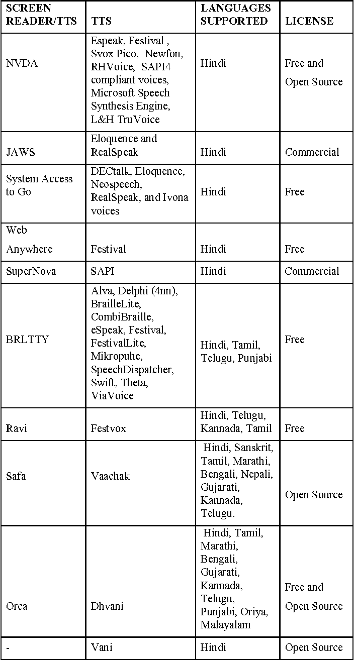 Table 4 from Local-language digital information in India: challenges