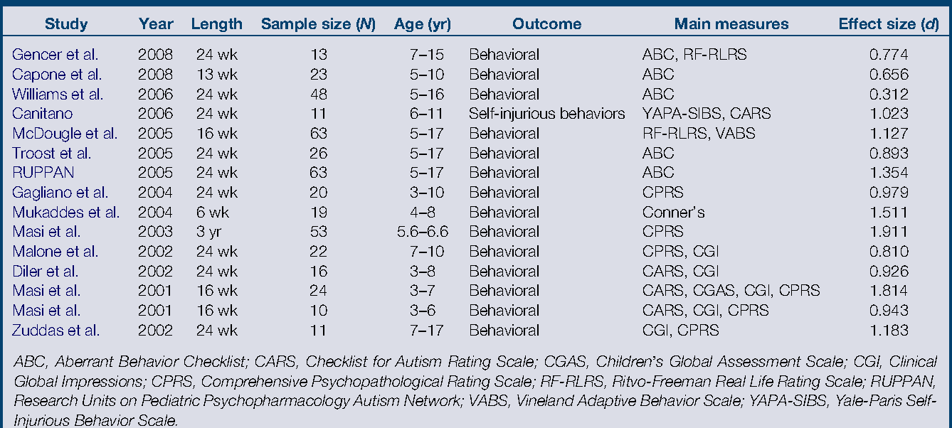 Risperidone Use In Children With Autism >> Table 1 From Efficacy Of Risperidone In Managing Maladaptive