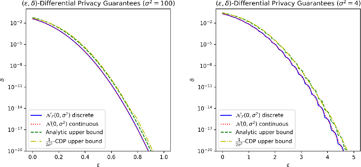 Figure 3 for The Discrete Gaussian for Differential Privacy