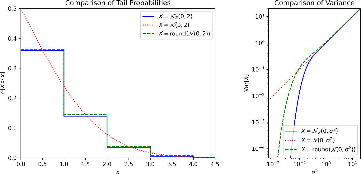 Figure 1 for The Discrete Gaussian for Differential Privacy