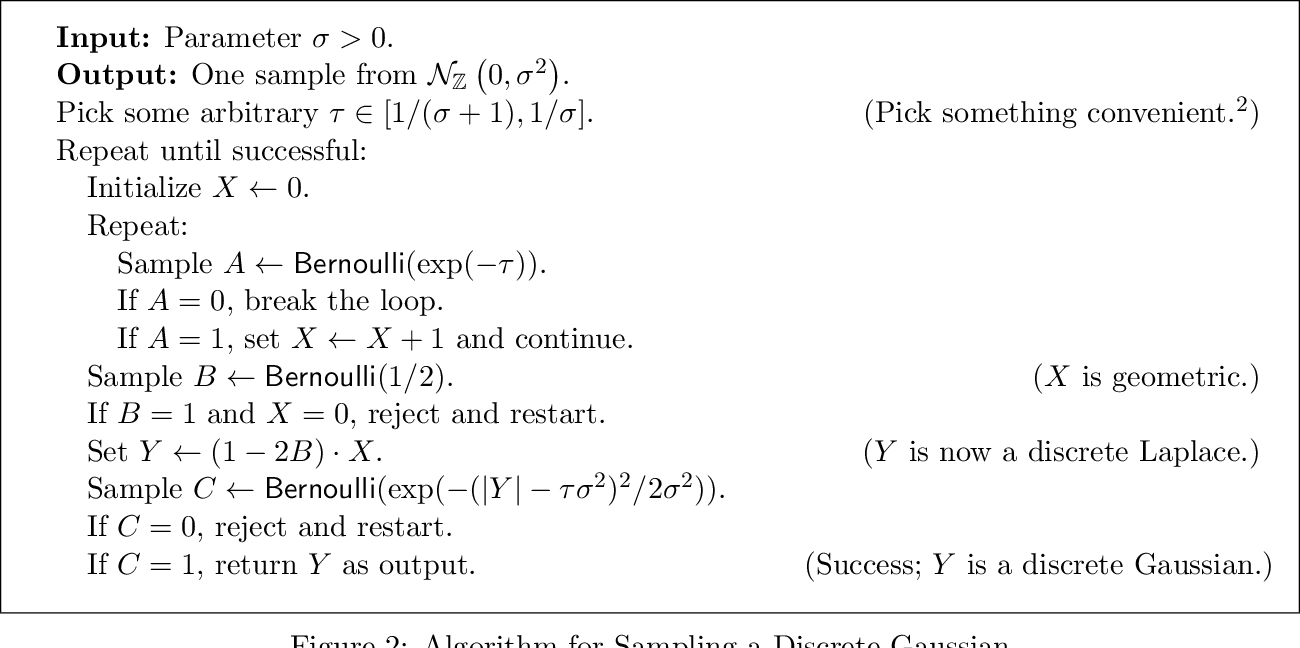 Figure 2 for The Discrete Gaussian for Differential Privacy