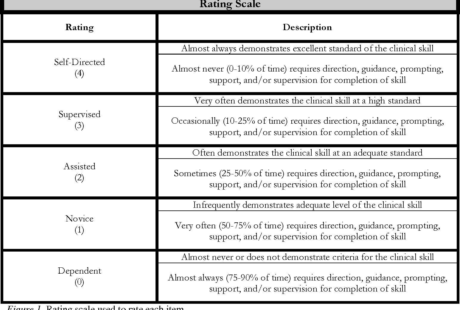 Development of a clinical performance assessment tool for an figure 1 malvernweather Choice Image