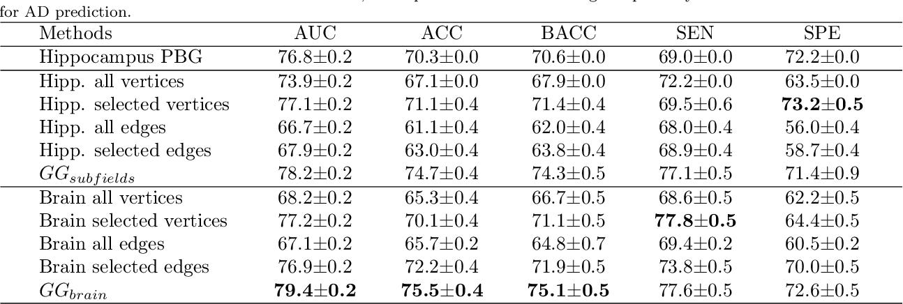 Figure 4 for Multi-scale Graph-based Grading for Alzheimer's Disease Prediction