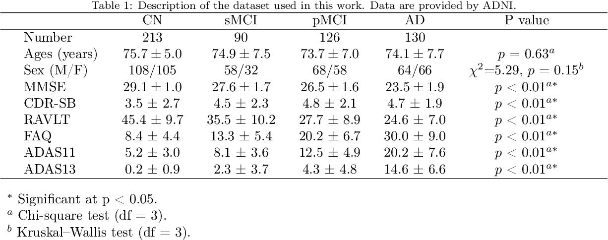 Figure 1 for Multi-scale Graph-based Grading for Alzheimer's Disease Prediction