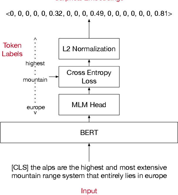 Figure 1 for Cold-start Active Learning through Self-supervised Language Modeling