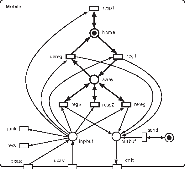 Figure 1 4 From Modelling Mobile Ip With Mobile Petri Nets
