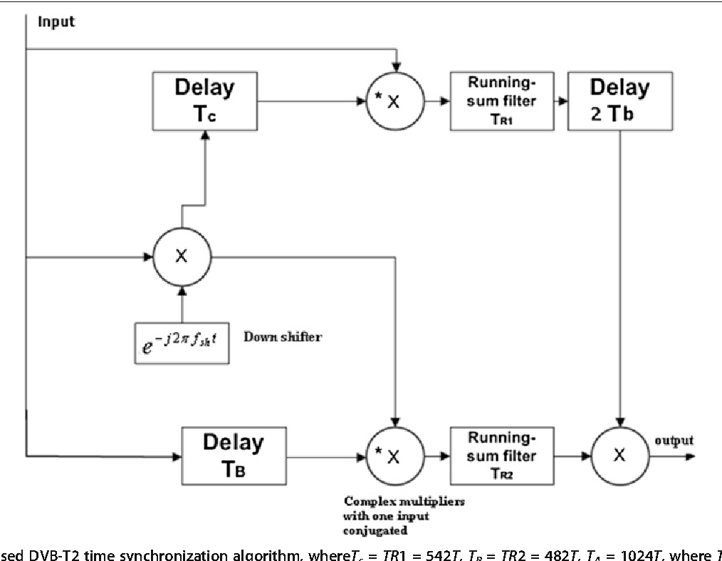 Improved Synchronization Channel Estimation And Simplified Ldpc Dvb T Circuit Diagram Decoding For The Physical Layer Of T2 Receiver Semantic Scholar