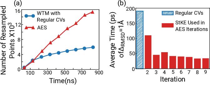Figure 3 for Unfolding Hidden Barriers by Active Enhanced Sampling