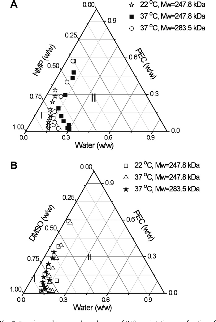 Figure 2 From Polyethylene Carbonate As A Surface Eroding