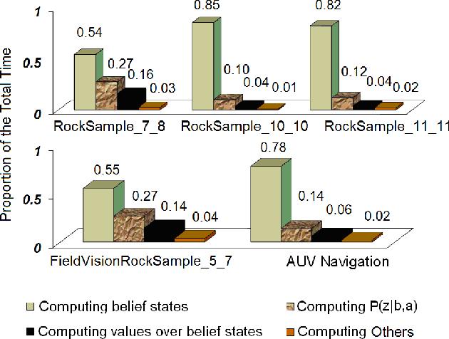 Figure 1 for FHHOP: A Factored Hybrid Heuristic Online Planning Algorithm for Large POMDPs