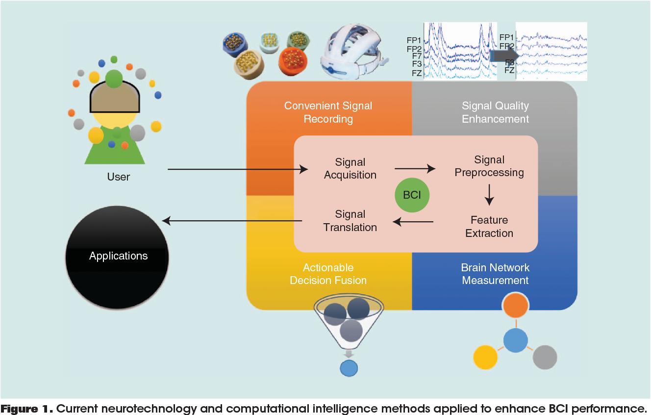 Figure 1 from EEG-Based Brain-Computer Interfaces: A Novel