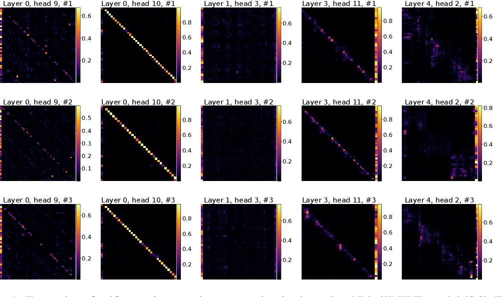 Figure 1 for On the Expressive Power of Self-Attention Matrices