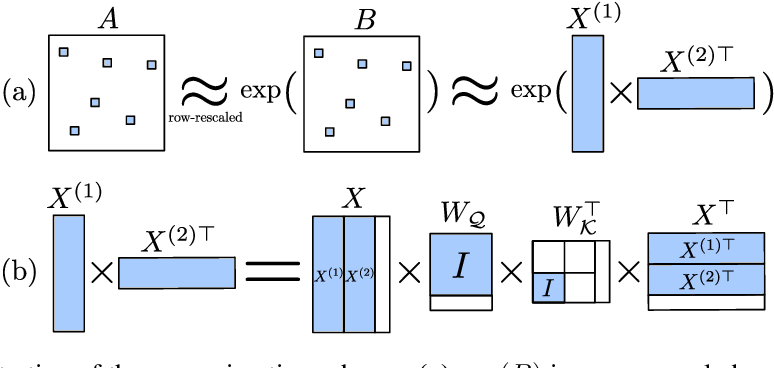 Figure 2 for On the Expressive Power of Self-Attention Matrices