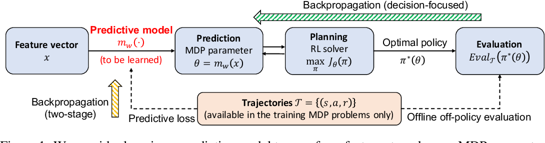 Figure 1 for Learning MDPs from Features: Predict-Then-Optimize for Sequential Decision Problems by Reinforcement Learning