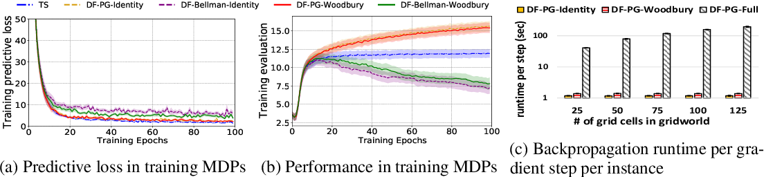 Figure 3 for Learning MDPs from Features: Predict-Then-Optimize for Sequential Decision Problems by Reinforcement Learning