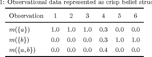 Figure 1 for Parameter estimation based on interval-valued belief structures