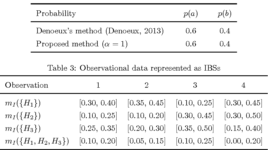 Figure 2 for Parameter estimation based on interval-valued belief structures