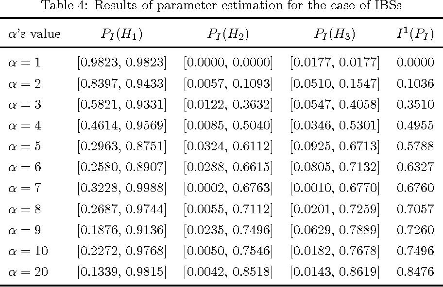 Figure 3 for Parameter estimation based on interval-valued belief structures