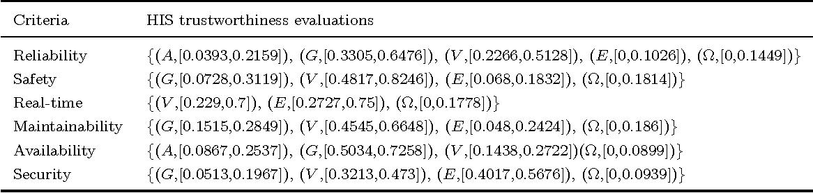 Figure 4 for Parameter estimation based on interval-valued belief structures