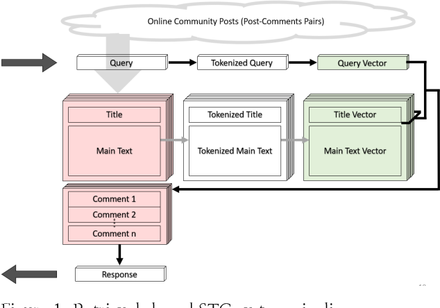 Figure 2 for A Scalable Chatbot Platform Leveraging Online Community Posts: A Proof-of-Concept Study