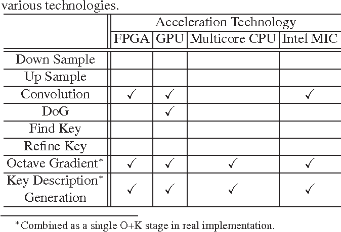 Table 1 From Parallelizing Computer Vision Algorithms On