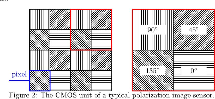 Figure 3 for A Multimodal Vision Sensor for Autonomous Driving