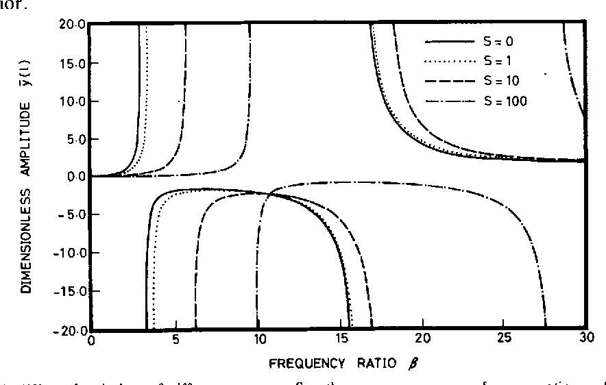 Figure 2 from Free and Forced Vibrations of a Restrained Cantilever