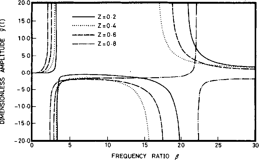 Figure 4 from Free and Forced Vibrations of a Restrained Cantilever