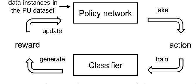 Figure 1 for Learning Classifiers on Positive and Unlabeled Data with Policy Gradient